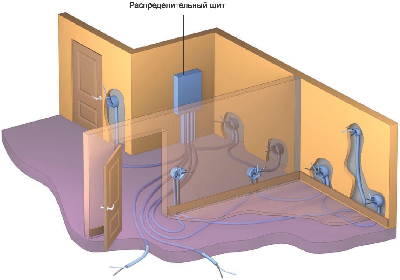 прокладка электропроводки в полу
