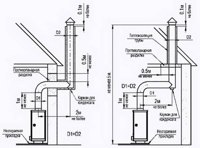 Вытяжка для котла в частном доме, установка вытяжного оборудования