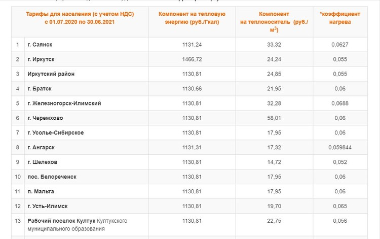 Тарифы на электроэнергию с 1 июля 2020 года: москва