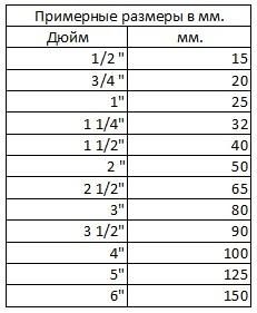 g3 4 какой диаметр в мм