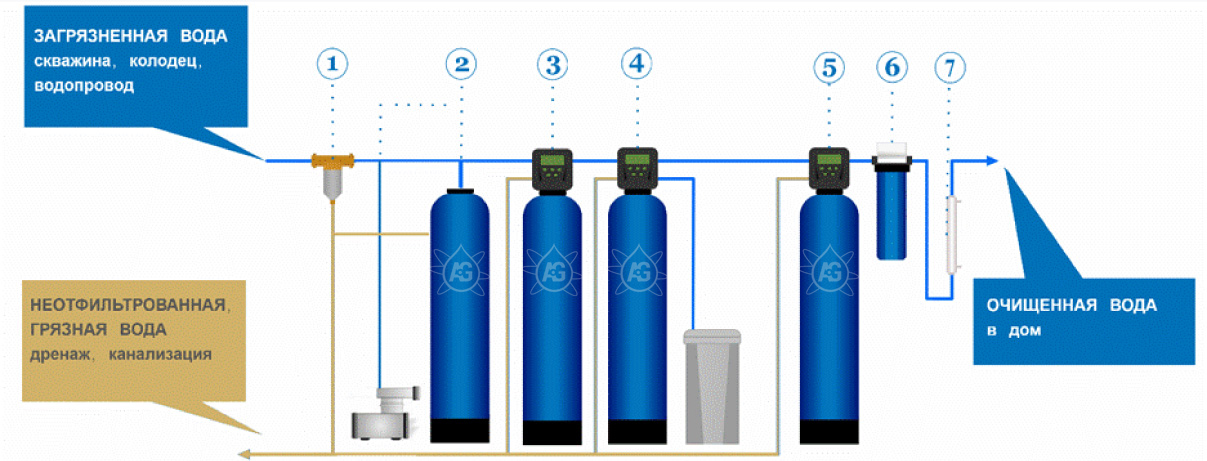 Как очистить дождевую воду: на даче и в домашних условиях