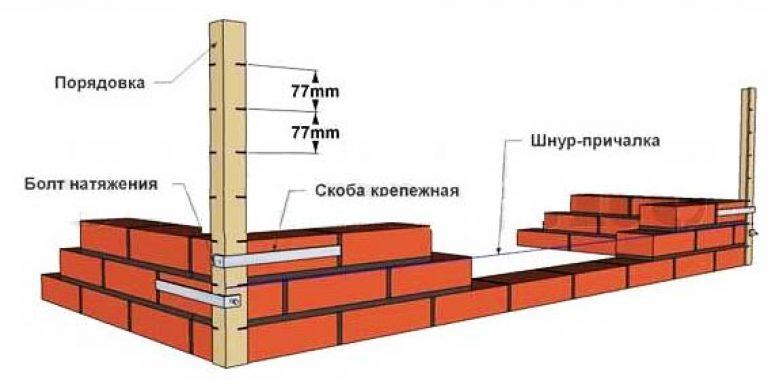 Имитация кирпичной стены: трендовые варианты отделки и 70+ вдохновляющих идей для дома