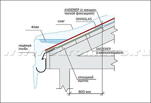 Гибкая черепица шинглас: монтаж мягкой кровли - знакомство с главными нюансами процесса
