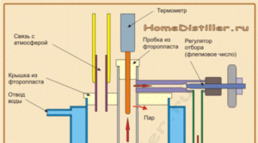 Ректификационная колонна: виды, принцип работы, составляющие
