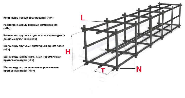 Защитный слой бетона для арматуры, снип, толщина и минимальный слой