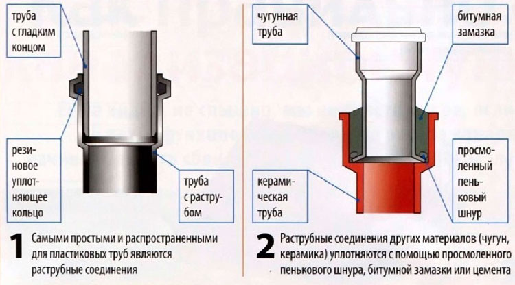 Герметик резьбовой — сантехнический герметик для резьбовых соединений