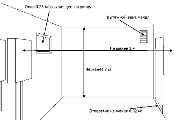 Окно в котельной требования - oknaforlife.ru