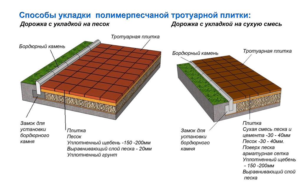 Раствор для тротуарной плитки: пропорции и состав смеси. как приготовить его в домашних условиях своими руками? сколько нужно бетона в ведрах?
