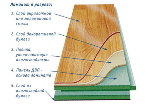 Ламинат - технические характеристики и свойства по классам