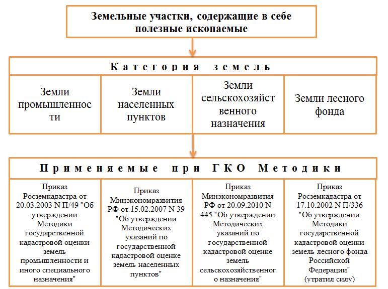 Определение кадастровой стоимости земельного участка: от чего зависит, порядок процедуры, результаты и составление акта