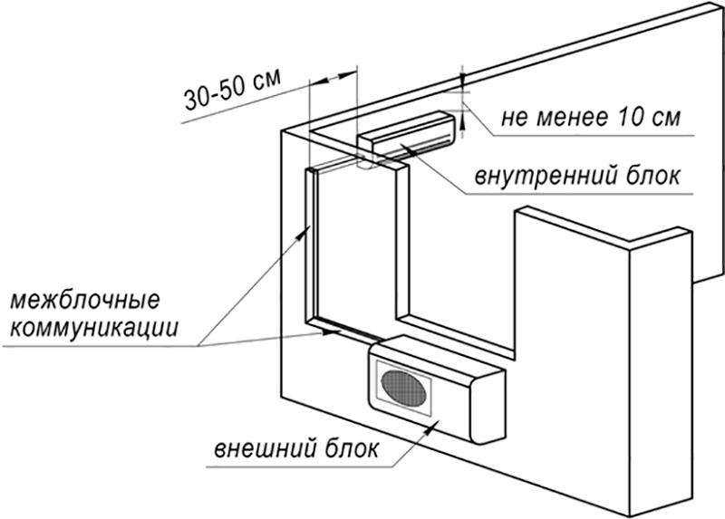 Установка сплит системы: конструкция техники, правила работы, инструкция по монтажу, инструменты