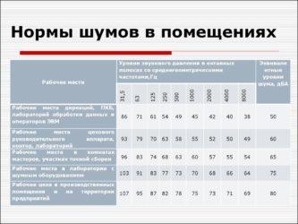 Уровень шума в децибелах - сравнение, с чем сравнить 40-100дб, уровень ремонта или бензопилы, таблица