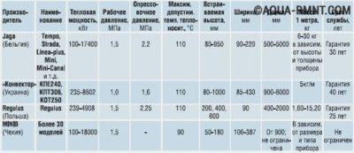 Теплоотдача радиаторов отопления: таблица, что это, у каких батарей она лучше, самая высокая, пример расчета в квт, сравнение