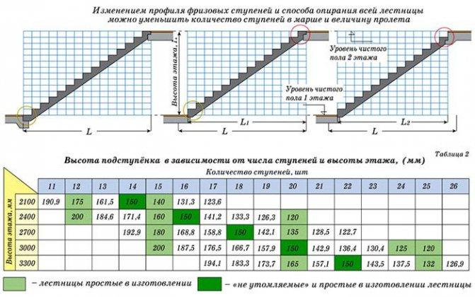 проектирование лестницы онлайн