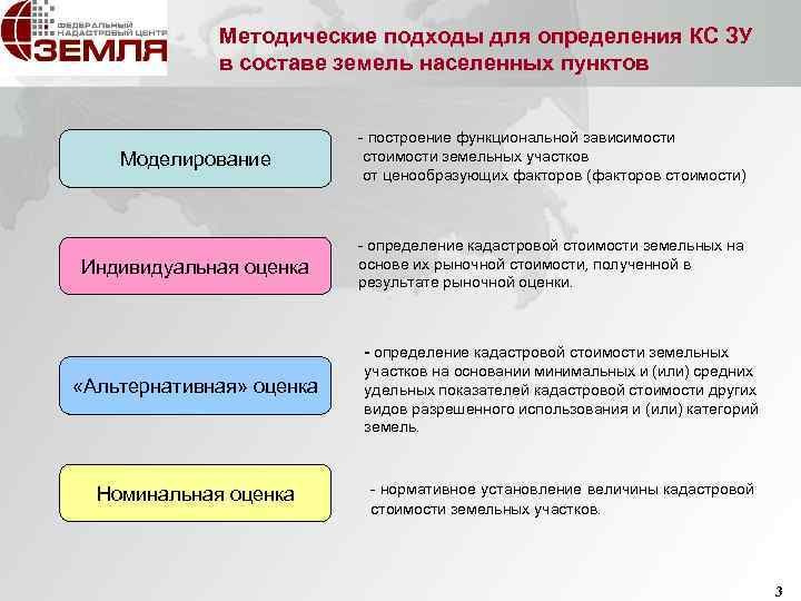 Кадастровая оценка земельных участков: понятие, нормативная база, методика государственной процедуры и оспаривание результатов