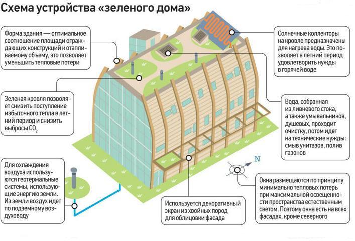 Строительство экодома своими руками: технологические принципы и схемы