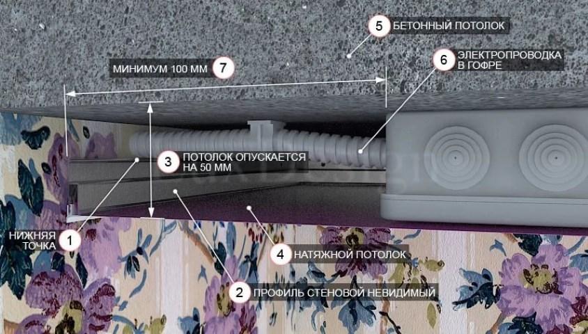 Натяжной потолок: на сколько опускается, минимальная высота, нормы и правила