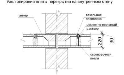 Плиты перекрытия пб и пк: отличия