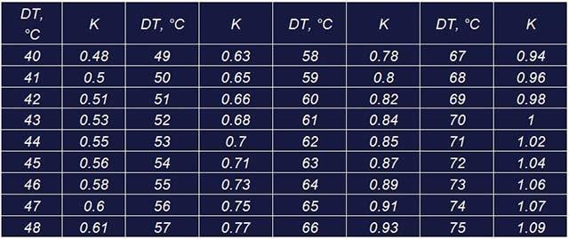 Мощность 1 секции биметаллических радиаторов отопления