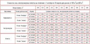 средний расход газа на отопление дома 100м2