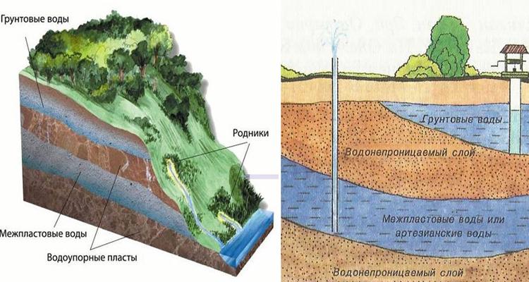 карта залегания водоносных слоев