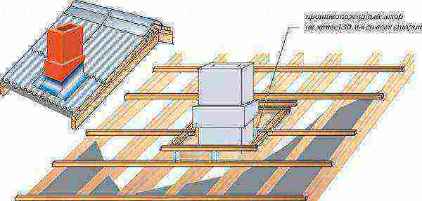 Мастер-флеш для дымохода: виды, конструкции, правила монтажа (инструкции)