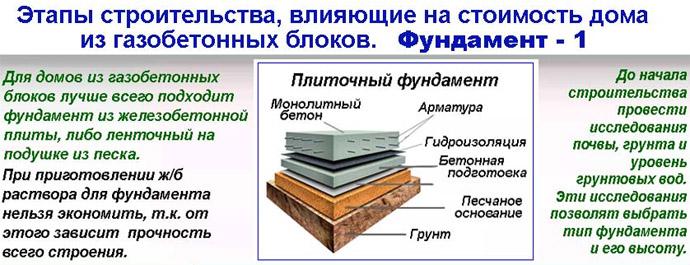 Строительство дома из пеноблока. расчеты инструкции и стоимость | свой дом