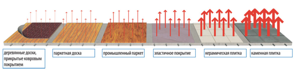 покрытие для теплого водяного пола
