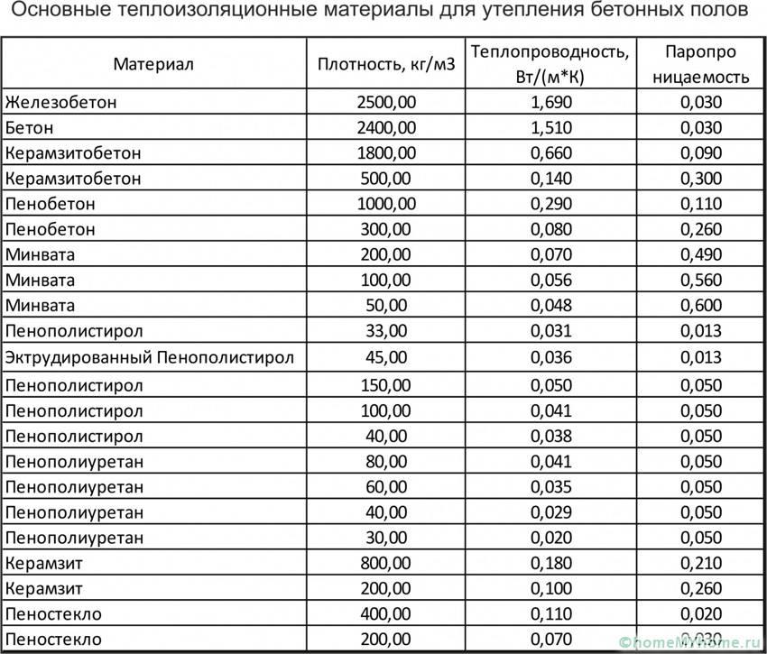 Коэффициент теплопроводности минваты. описание и таблица