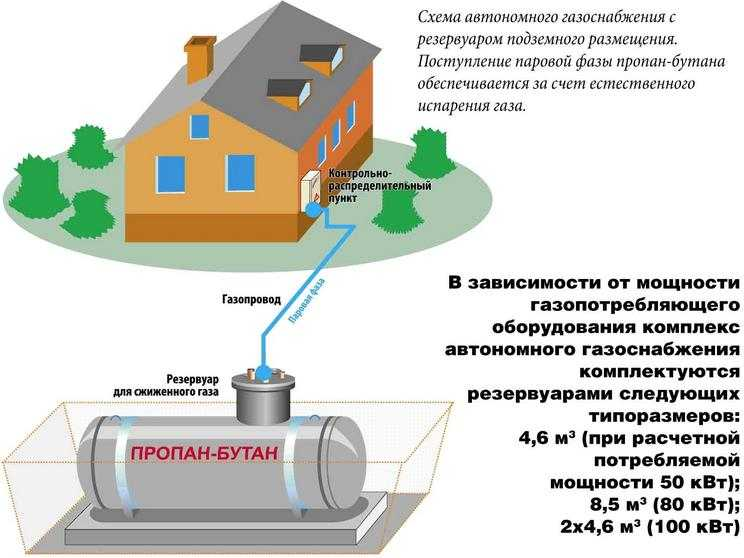 Как рассчитать сколько газа потребляет газовый котел