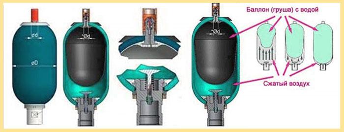 гидробак для насосной станции