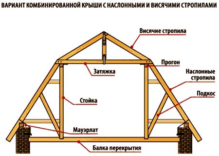 Кровельные работы – прайс лист. стоимость и цены ремонта крыши и кровли