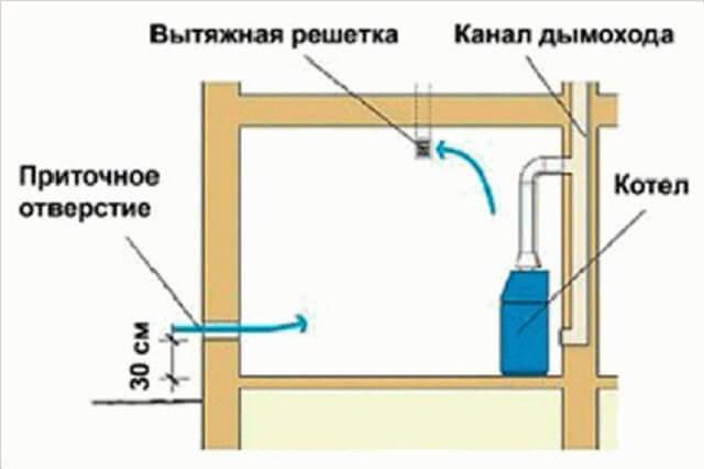 Вентиляция в котельной с твердотопливным котлом своими руками