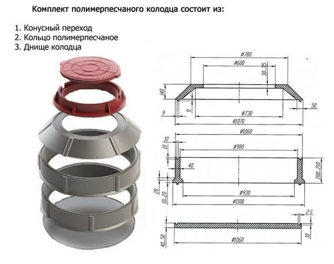 кольца полимерно песчаные наборные для колодцев