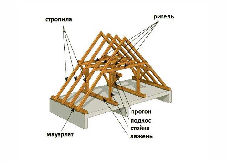 Стропильная система двухскатной крыши, ее конструкция, схема и устройство, фото, видео