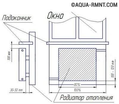 Напольные радиаторы отопления встраиваемые в пол - обзор, как установить