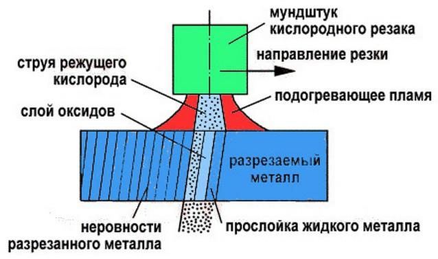 Температура резака пропан кислород | все про металл