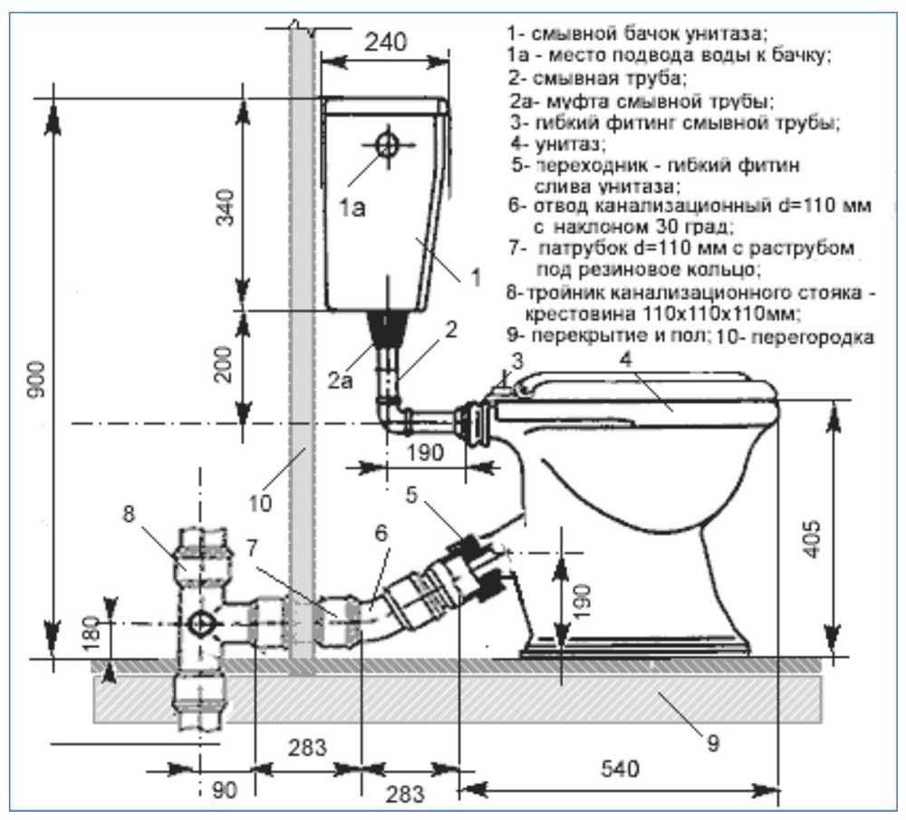 Гофра для унитаза (46 фото): 110 мм и другие размеры. какими бывают короткие угловые гофры с отводом, сливные и прочие модели?