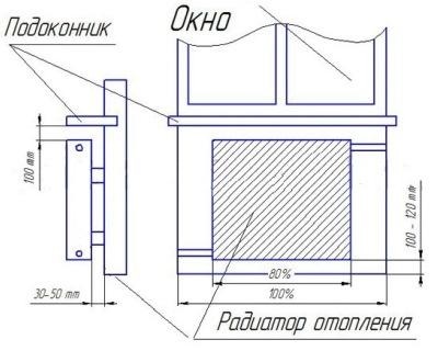 расстояние от радиатора до подоконника