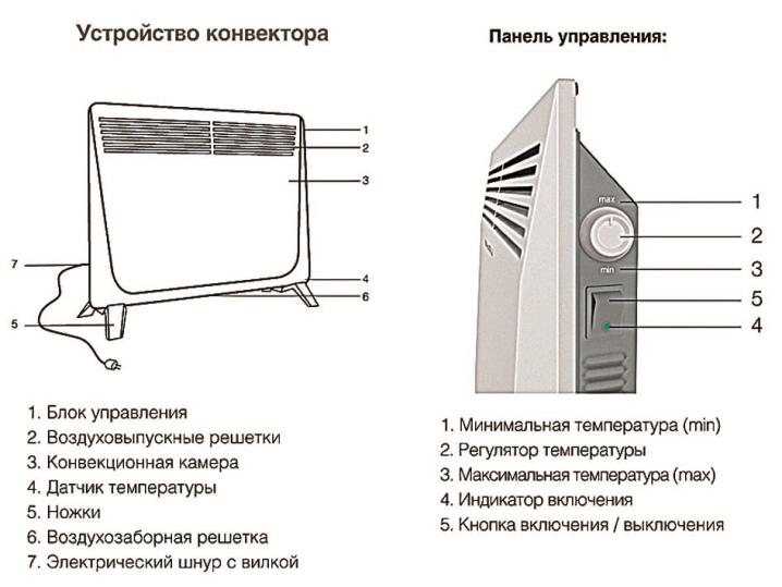 обогреватель конвекторного типа