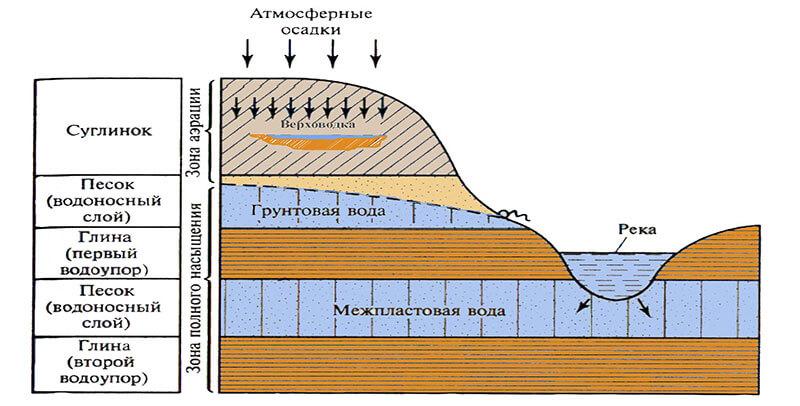 карта подземных вод московской области