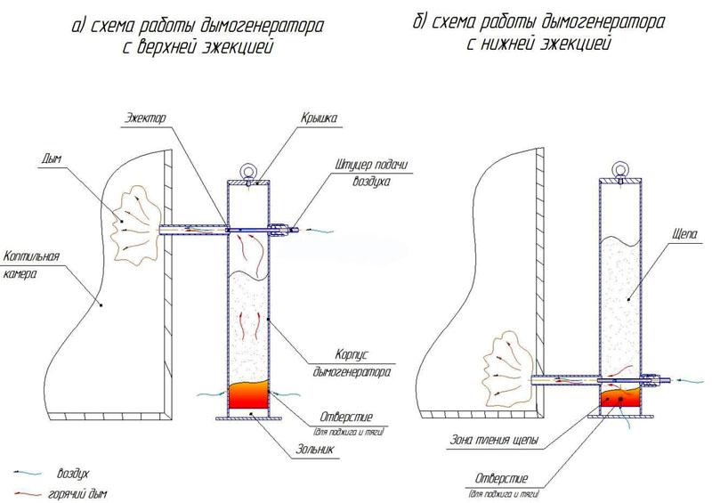 Создаем дымогенератор своими руками: подробно о том как делается главный элемент коптильни + 95 фото