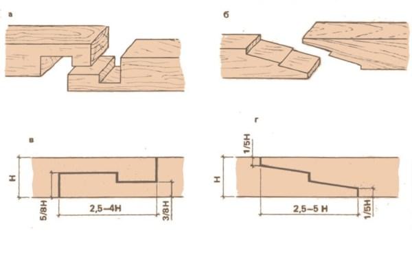 Сращивание стропил по длине: соединение их между собой накладками. как еще правильно удлинить стропила по снип?