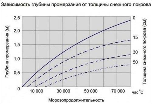 Глубина промерзания грунта, оптимальная глубина заложения фундамента