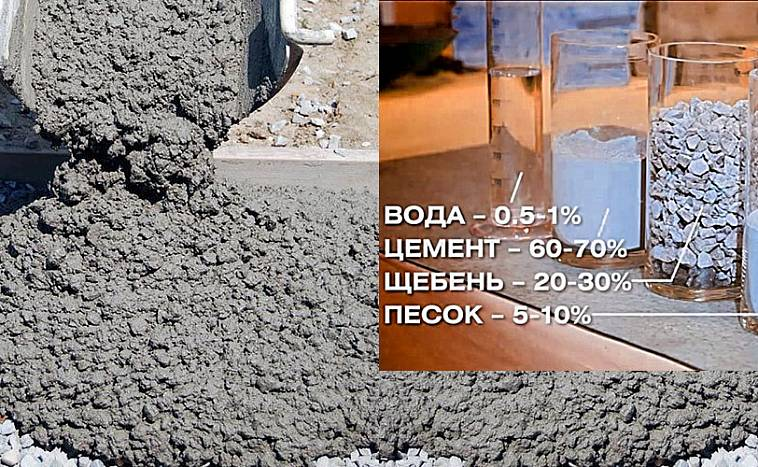 Марка бетона для фундамента частного дома