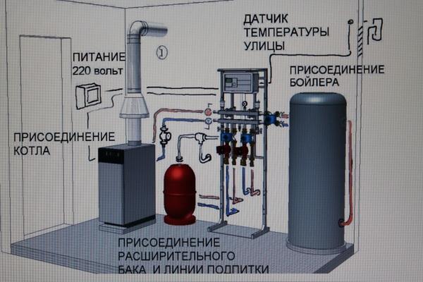 Бойлерная (74 фото): что это такое? размеры бойлерной комнаты в частном доме. как установить бойлерное отопление? требования и нормы