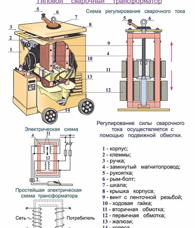 Электростанция для сварки (сварочный генератор)