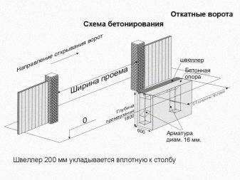 Ворота откатные механические на роликах | самоделки на все случаи жизни - notperfect.ru