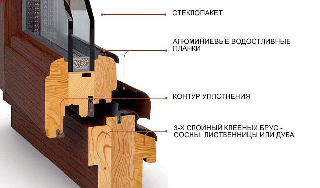 Окнамассив - купить элитные деревянные окна от производителя со скидкой 45%