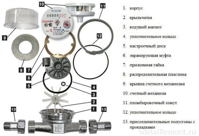 Электросчётчик, передающий показания: принцип работы, модели